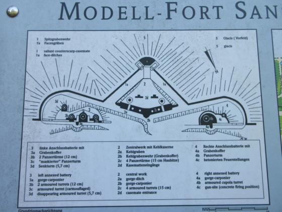 Modell Fort in Sanssouci Park